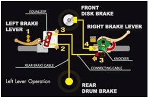 Cara Kerja Combi Brake System