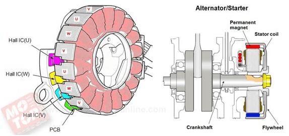 Mengupas teknologi acg starter pada motor honda pada saat mesin dinyalakan maka secara otomatis arus listrik akan langsung dialirkan ke fet circuit yang terdapat pada electronic control module ecm yang asfbconference2016 Choice Image