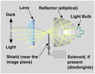 Headlamp Projector Scoopy
