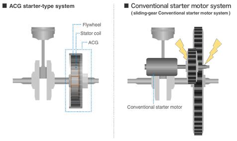 Perbedaan cara kerja Sistem Starter ACG dengan sistem Starter Konvensional