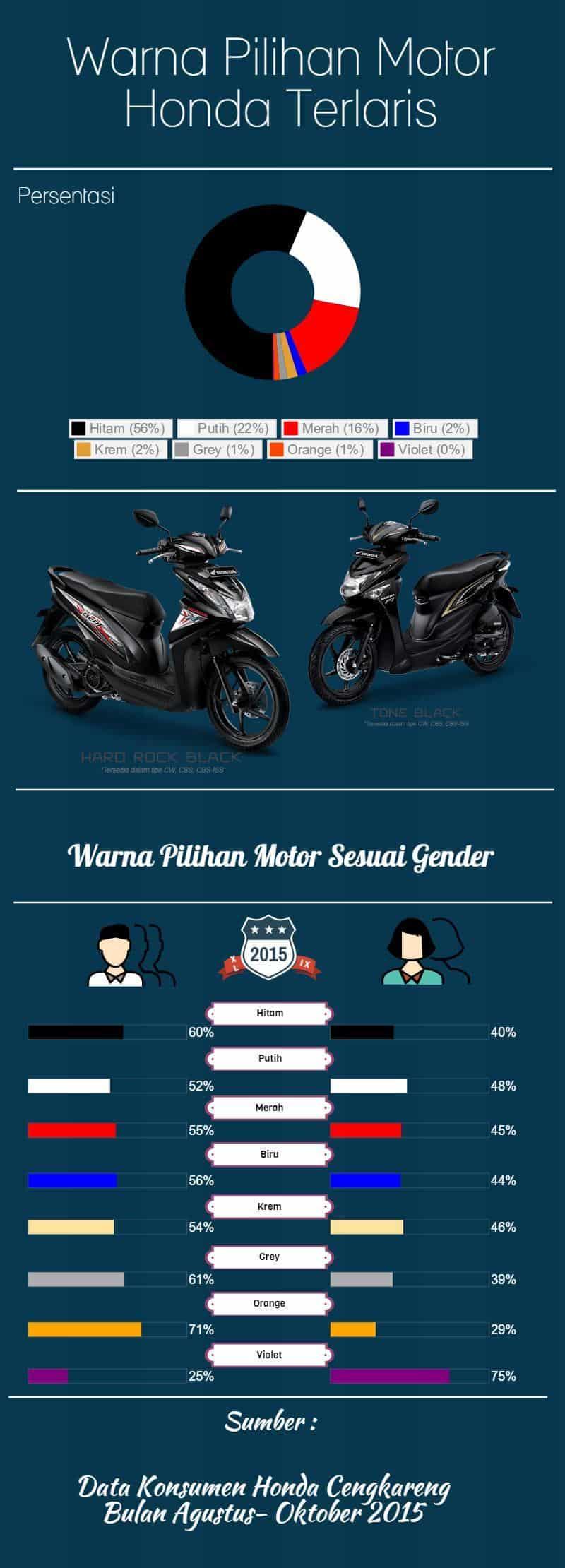 Diagram Komposisi Warna Motor Honda Terlaris  U0026 Terfavourit