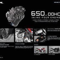 Feature Honda CBR650F