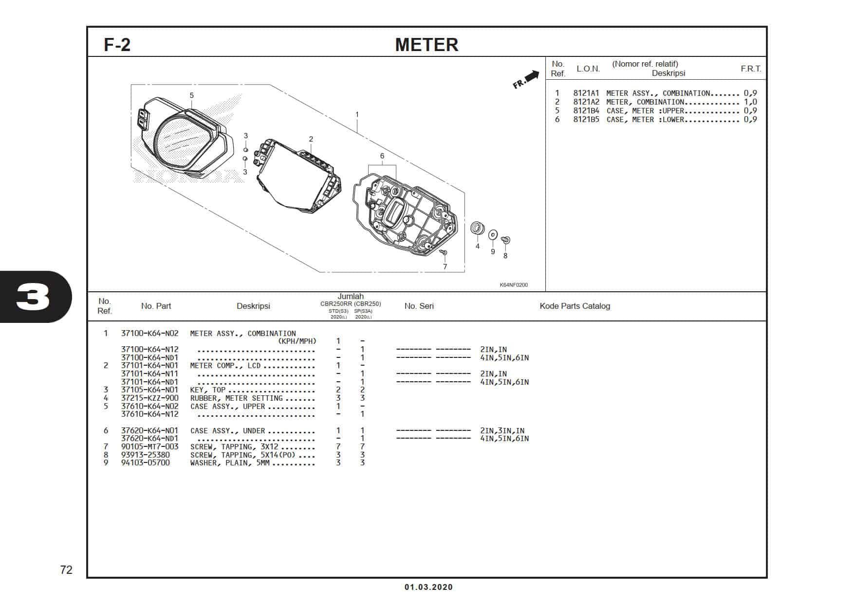 F-2 Meter -
