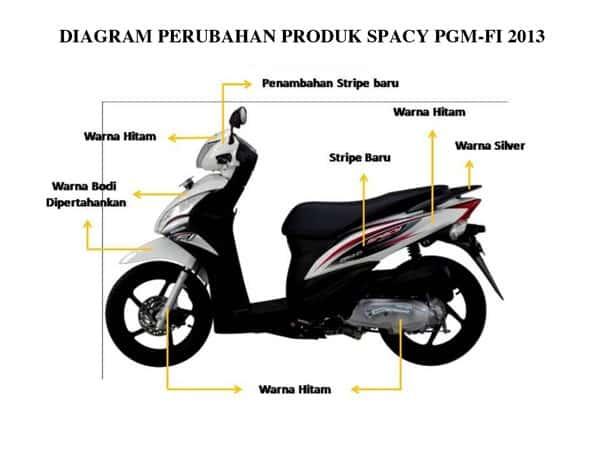 Diagram Perubahan Spacy PGM-FI 2013