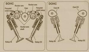 Gambar Perbedaan SOHC & DOHC