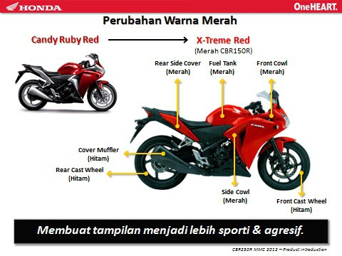 Perubahan Honda CBR 250